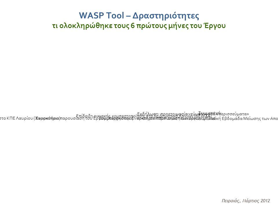 WASP Tool – Δραστηριότητες τι ολοκληρώθηκε τους 6 πρώτους μήνες του Έργου Πειραιάς, Μάρτιος 2012 Επίδειξη οικιακής κομποστοποίησης στο 8ο Δημοτικό Χανίων (ΔΕΔΙΣΑ) Εκδήλωση: προετοιμασία γεύματος από «περισσεύματα» Κύπρος (ENVITECH- Δήμος Παραλιμνίου) Συμμετοχή: Ευρωπαϊκή Εβδομάδα Μείωσης των Αποβλήτων (Χαροκόπειο) Εναρκτήρια παρουσίαση του Έργου (Χαροκόπειο)Συμμετοχή στην Εναρκτήρια παρουσίαση των έργων LIFE10Παρουσίαση στο ΚΠΕ Λαυρίου (Χαροκόπειο)