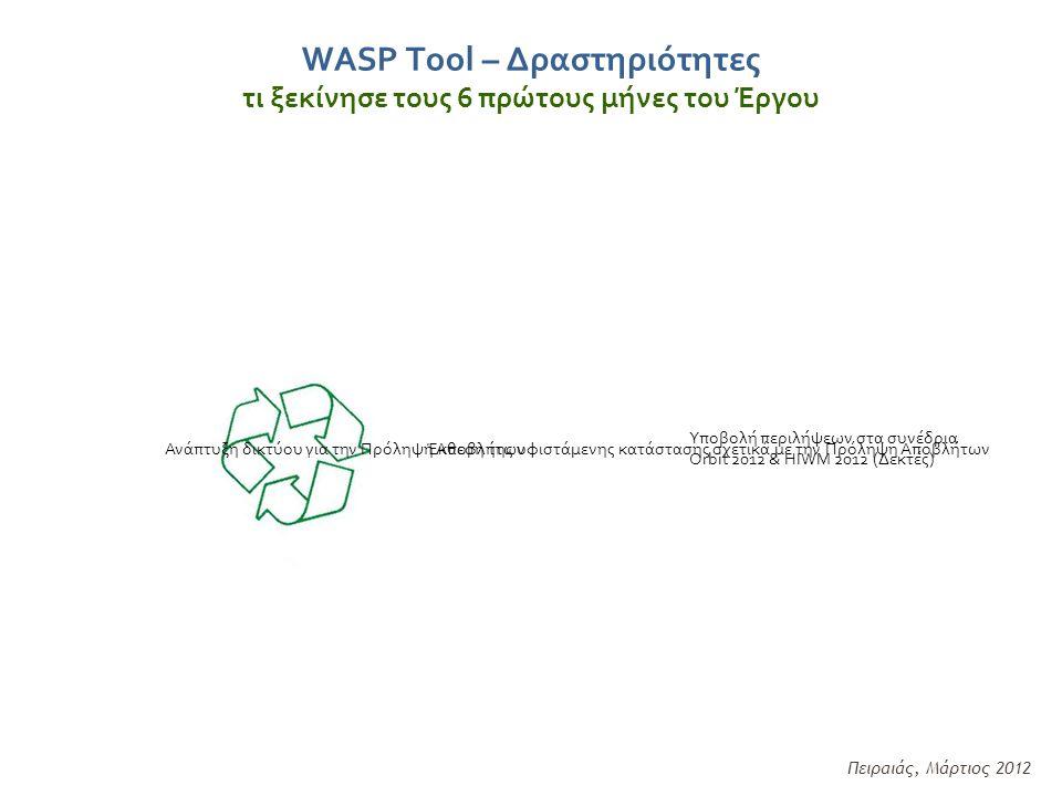 WASP Tool – Δραστηριότητες τι ξεκίνησε τους 6 πρώτους μήνες του Έργου Πειραιάς, Μάρτιος 2012 Έκθεση της υφιστάμενης κατάστασης σχετικά με την Πρόληψη Αποβλήτων Υποβολή περιλήψεων στα συνέδρια Orbit 2012 & HIWM 2012 (Δεκτές) Ανάπτυξη δικτύου για την Πρόληψη Αποβλήτων
