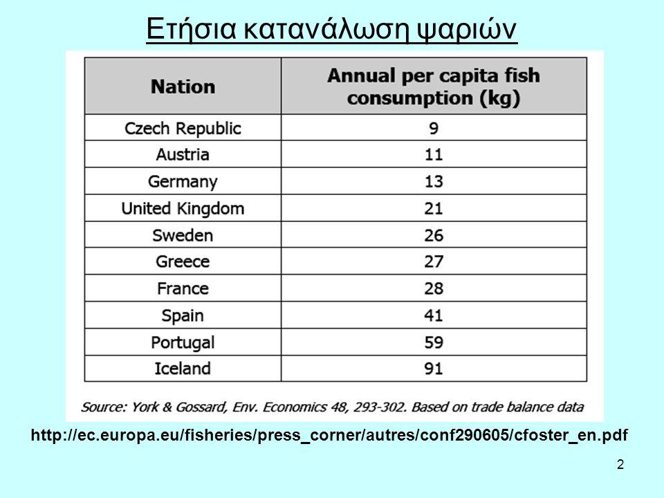 2 Ετήσια κατανάλωση ψαριών http://ec.europa.eu/fisheries/press_corner/autres/conf290605/cfoster_en.pdf