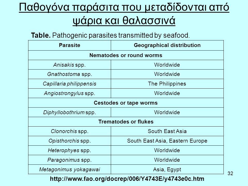 32 Παθογόνα παράσιτα που μεταδίδονται από ψάρια και θαλασσινά Table.