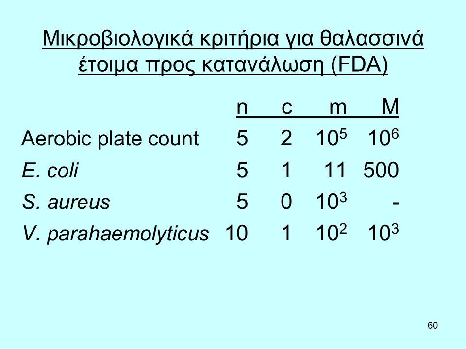 60 Μικροβιολογικά κριτήρια για θαλασσινά έτοιμα προς κατανάλωση (FDA) ncmM Aerobic plate count 5210 5 10 6 E.