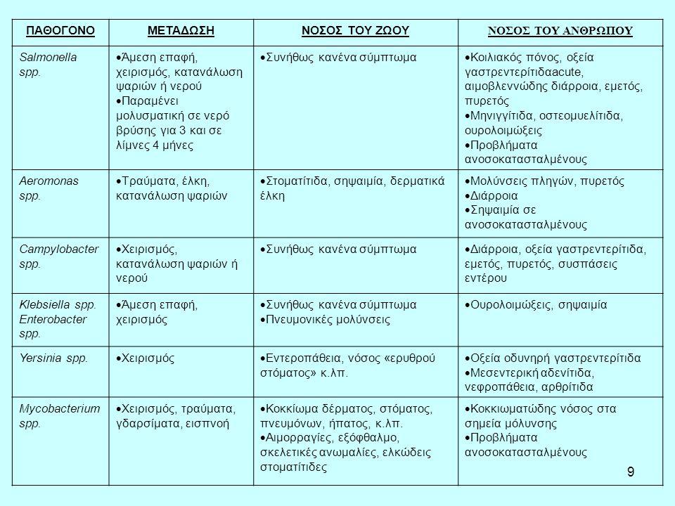 9 ΠΑΘΟΓΟΝΟΜΕΤΑΔΩΣΗΝΟΣΟΣ ΤΟΥ ΖΩΟΥ ΝΟΣΟΣ ΤΟΥ ΑΝΘΡΩΠΟΥ Salmonella spp.
