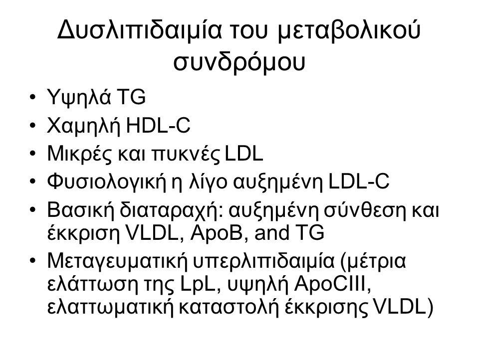 Δυσλιπιδαιμία του μεταβολικού συνδρόμου Υψηλά TG Χαμηλή HDL-C Μικρές και πυκνές LDL Φυσιολογική η λίγο αυξημένη LDL-C Βασική διαταραχή: αυξημένη σύνθεση και έκκριση VLDL, ApoB, and TG Μεταγευματική υπερλιπιδαιμία (μέτρια ελάττωση της LpL, υψηλή ApoCIII, ελαττωματική καταστολή έκκρισης VLDL)