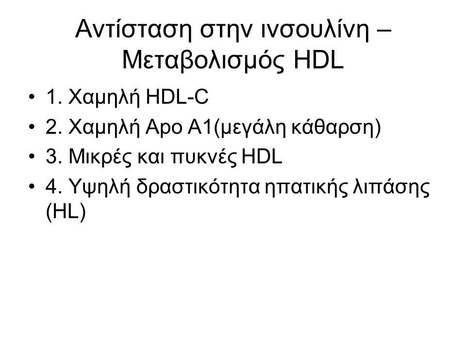Αντίσταση στην ινσουλίνη – Μεταβολισμός HDL 1. Χαμηλή HDL-C 2. Χαμηλή Apo A1(μεγάλη κάθαρση) 3. Μικρές και πυκνές HDL 4. Υψηλή δραστικότητα ηπατικής λ