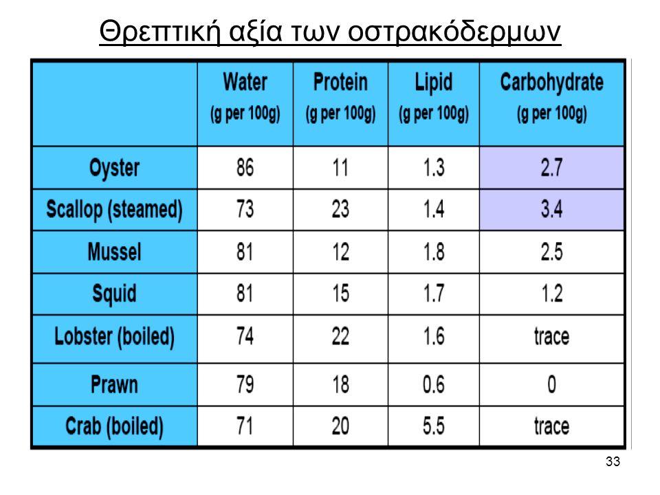 33 Θρεπτική αξία των οστρακόδερμων