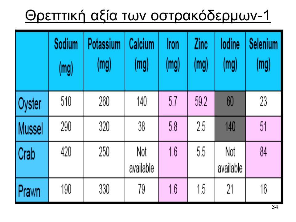 34 Θρεπτική αξία των οστρακόδερμων-1