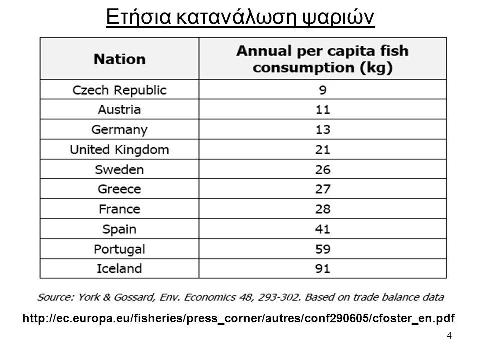 4 Ετήσια κατανάλωση ψαριών http://ec.europa.eu/fisheries/press_corner/autres/conf290605/cfoster_en.pdf