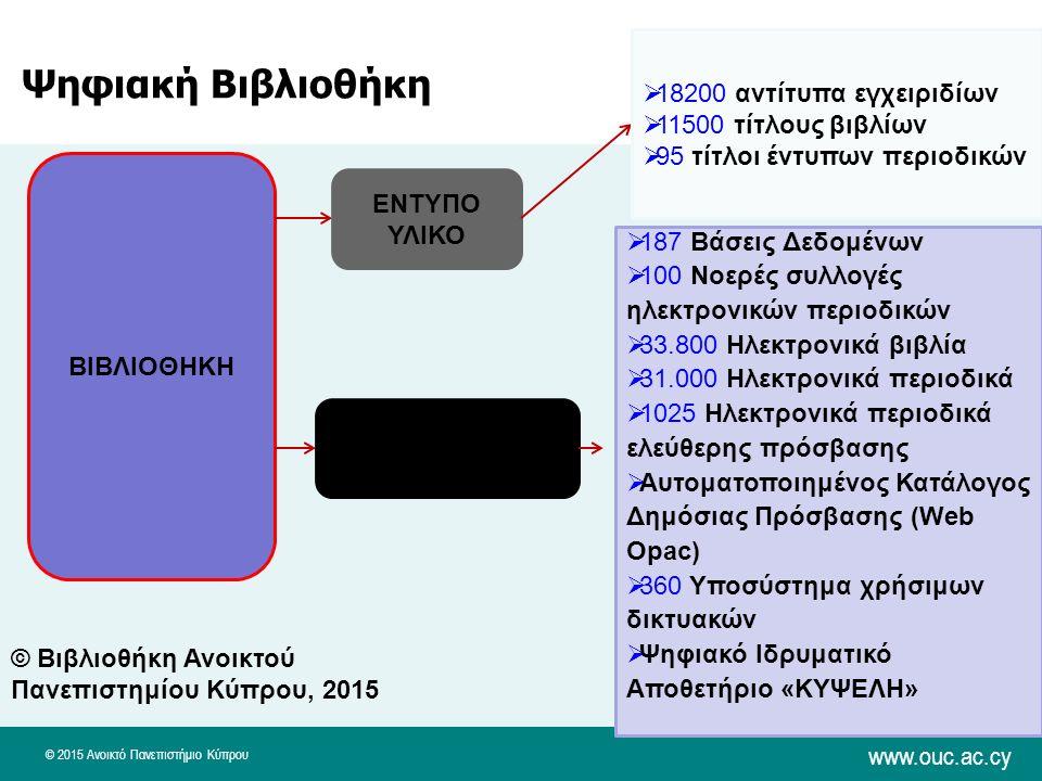 © 2015 Ανοικτό Πανεπιστήμιο Κύπρου www.ouc.ac.cy ΒΙΒΛΙΟΘΗΚΗ ΕΝΤΥΠΟ ΥΛΙΚΟ ΗΛΕΚΤΡΟΝΙΚΟ ΥΛΙΚΟ  18200 αντίτυπα εγχειριδίων  11500 τίτλους βιβλίων  95 τίτλοι έντυπων περιοδικών  187 Βάσεις Δεδομένων  100 Νοερές συλλογές ηλεκτρονικών περιοδικών  33.800 Ηλεκτρονικά βιβλία  31.000 Ηλεκτρονικά περιοδικά  1025 Ηλεκτρονικά περιοδικά ελεύθερης πρόσβασης  Αυτοματοποιημένος Κατάλογος Δημόσιας Πρόσβασης (Web Opac)  360 Υποσύστημα χρήσιμων δικτυακών  Ψηφιακό Ιδρυματικό Αποθετήριο «ΚΥΨΕΛΗ» © Βιβλιοθήκη Ανοικτού Πανεπιστημίου Κύπρου, 2015 Ψηφιακή Βιβλιοθήκη