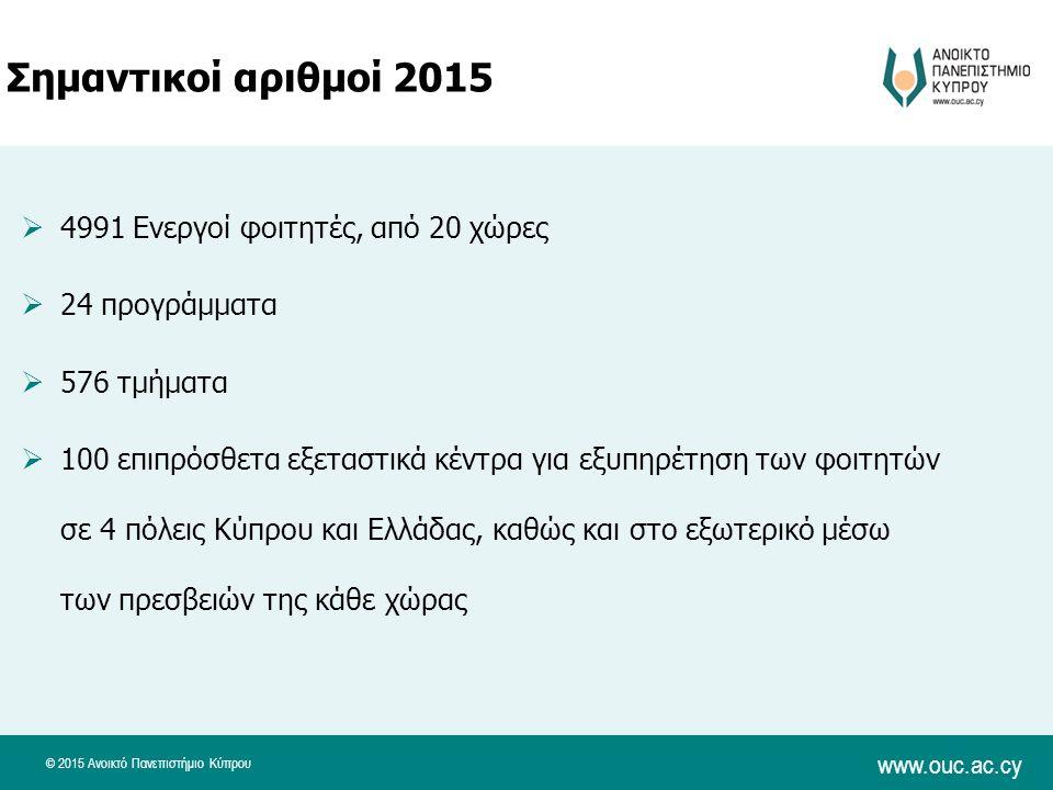 © 2015 Ανοικτό Πανεπιστήμιο Κύπρου www.ouc.ac.cy Σημαντικοί αριθμοί 2015  4991 Ενεργοί φοιτητές, από 20 χώρες  24 προγράμματα  576 τμήματα  100 επιπρόσθετα εξεταστικά κέντρα για εξυπηρέτηση των φοιτητών σε 4 πόλεις Κύπρου και Ελλάδας, καθώς και στο εξωτερικό μέσω των πρεσβειών της κάθε χώρας