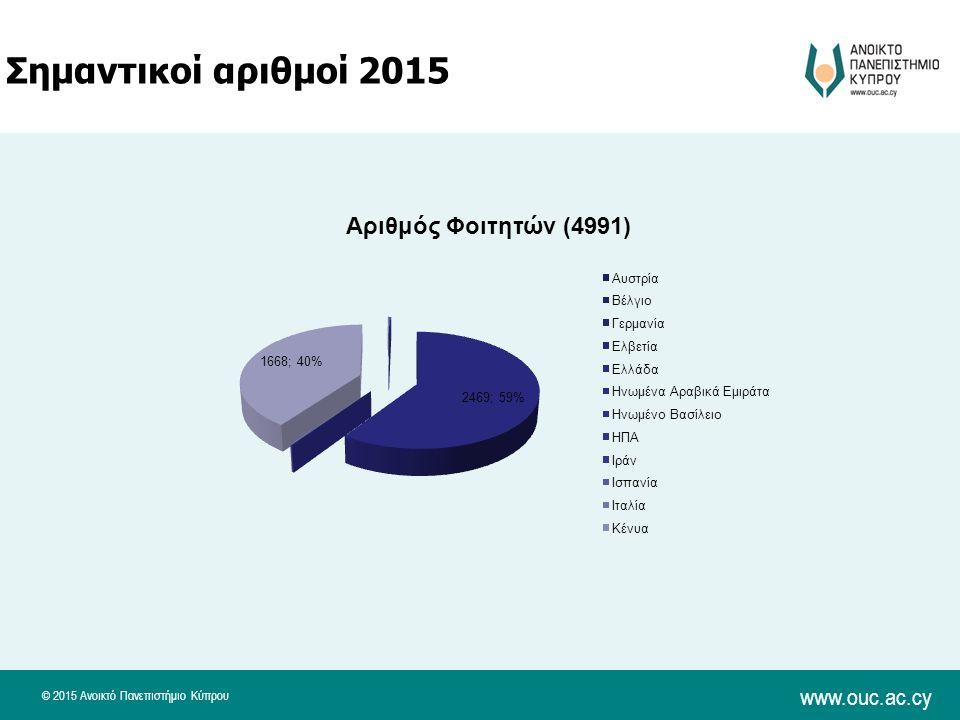 © 2015 Ανοικτό Πανεπιστήμιο Κύπρου www.ouc.ac.cy Σημαντικοί αριθμοί 2015
