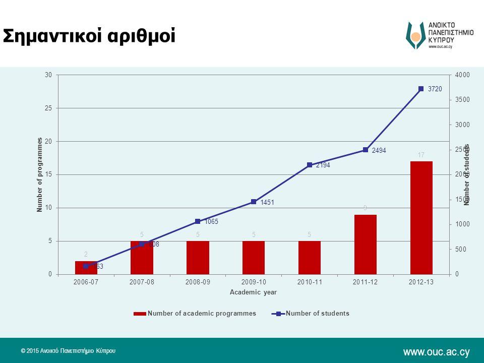 © 2015 Ανοικτό Πανεπιστήμιο Κύπρου www.ouc.ac.cy Σημαντικοί αριθμοί