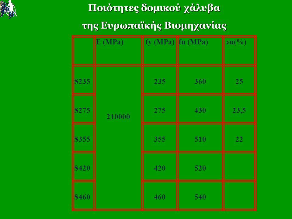 Ποιότητες δομικού χάλυβα της Ευρωπαϊκής Βιομηχανίας E (MPa) fy (MPa)fu (MPa) εu(%) S235 210000 23536025 S27527543023,5 S35535551022 S420420520 S460460