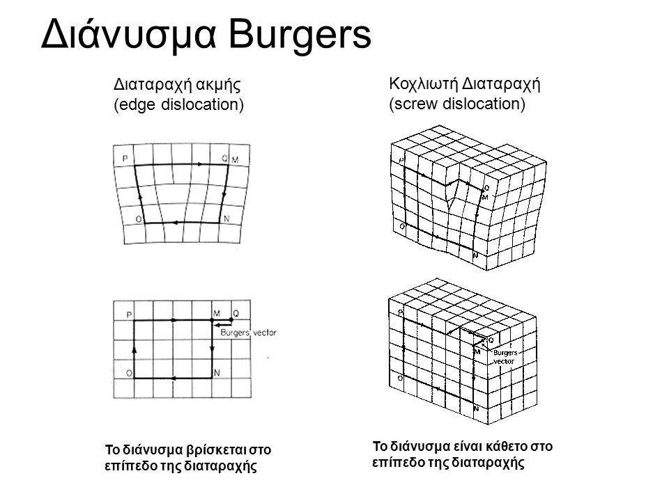 Διάνυσμα Burgers Διαταραχή ακμής (edge dislocation) Κοχλιωτή Διαταραχή (screw dislocation) Το διάνυσμα βρίσκεται στο επίπεδο της διαταραχής Το διάνυσμα είναι κάθετο στο επίπεδο της διαταραχής