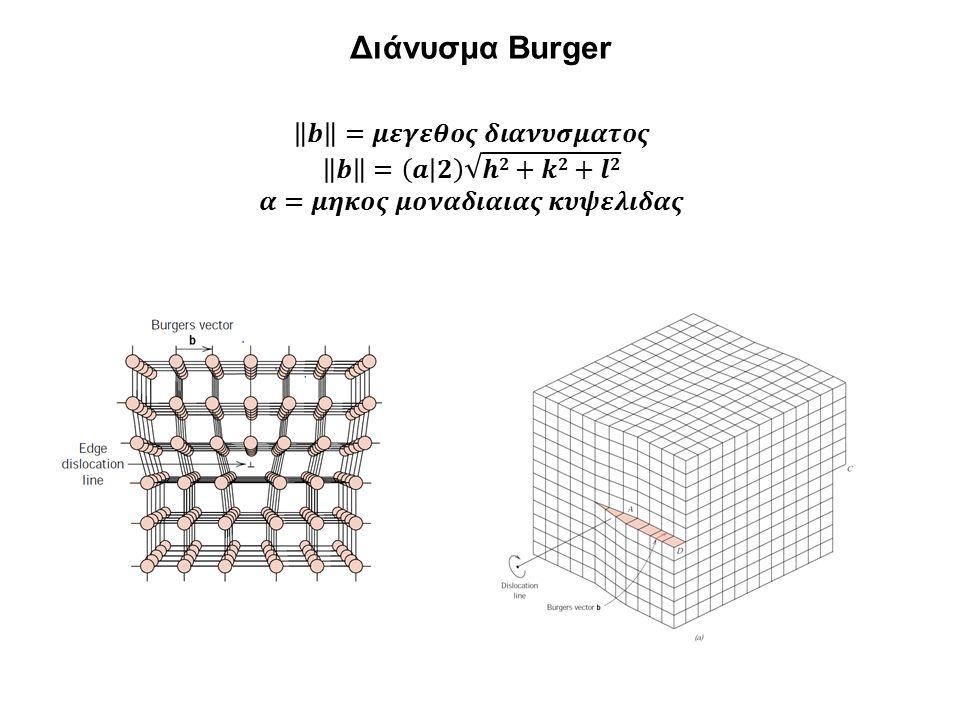 Διάνυσμα Burger