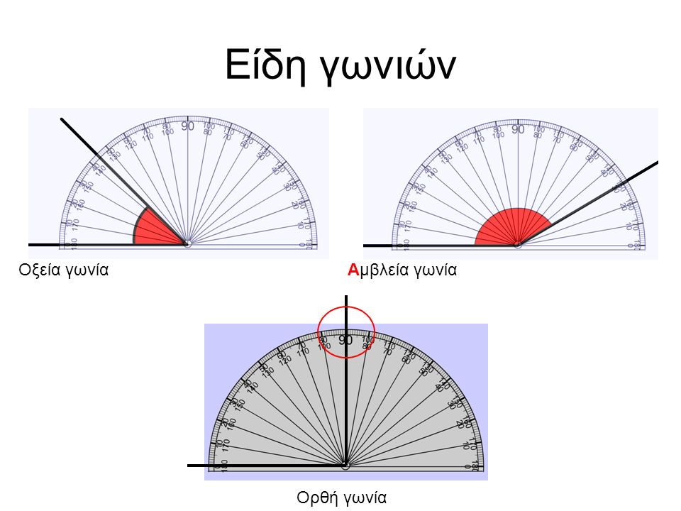 Γεωμετρικό όργανο – Μονάδα μέτρησης Με το μοιρογνωμόνιο μοίρα + γνώμων > γιγνώσκω μοίρα = η μονάδα μέτρησης της γωνιάς Δες σελ.101