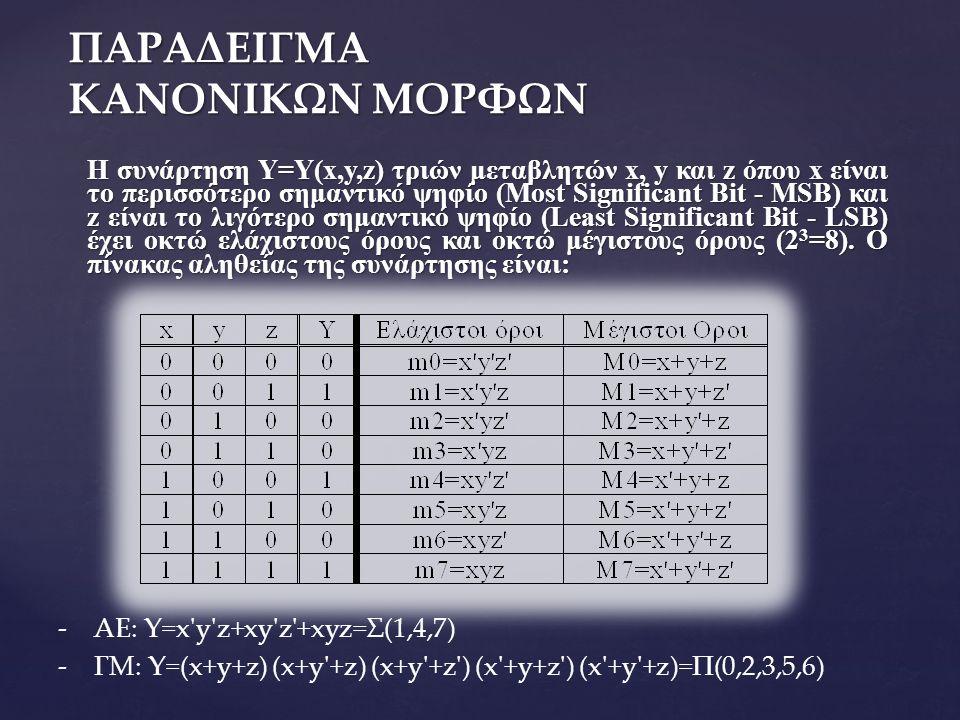 ΠΑΡΑΔΕΙΓΜΑ ΚΑΝΟΝΙΚΩΝ ΜΟΡΦΩΝ Η συνάρτηση Y=Y(x,y,z) τριών μεταβλητών x, y και z όπου x είναι το περισσότερο σημαντικό ψηφίο (Most Significant Bit - MSB) και z είναι το λιγότερο σημαντικό ψηφίο (Least Significant Bit - LSB) έχει οκτώ ελάχιστους όρους και οκτώ μέγιστους όρους (2 3 =8).