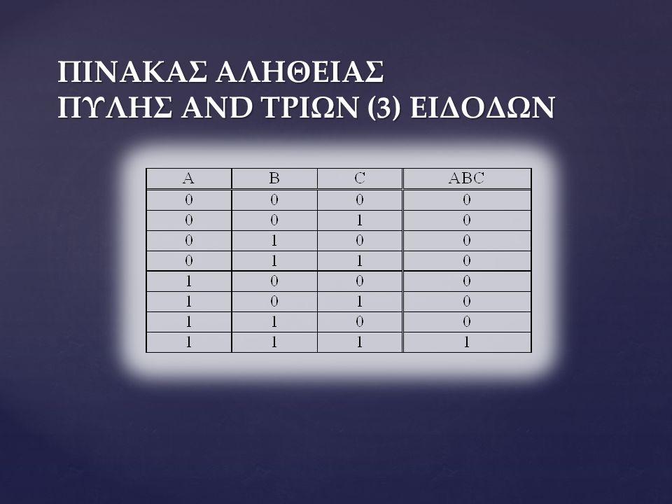 ΛΟΓΙΚΗ ΣΥΝΑΡΤΗΣΗ Μία λογική συνάρτηση n μεταβλητών είναι μία έκφραση της Άλγεβρας Boole που περιλαμβάνει τις n μεταβλητές εισόδου, τους τελεστές των πράξεων της Άλγεβρας Boole και μία μεταβλητή εξόδου που είναι συνάρτηση των μεταβλητών εισόδου.