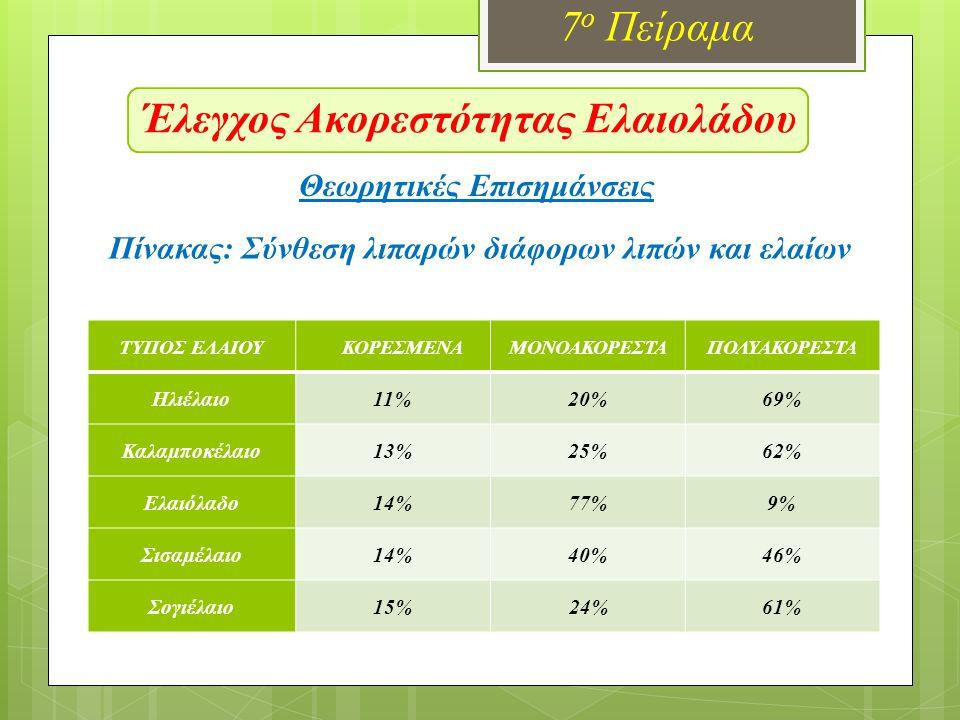 Έλεγχος Ακορεστότητας Ελαιολάδου 7 ο Πείραμα Θεωρητικές Επισημάνσεις Πίνακας: Σύνθεση λιπαρών διάφορων λιπών και ελαίων ΤΥΠΟΣ ΕΛΑΙΟΥΚΟΡΕΣΜΕΝΑΜΟΝΟΑΚΟΡΕΣΤΑΠΟΛΥΑΚΟΡΕΣΤΑ Ηλιέλαιο11%20%69% Καλαµποκέλαιο13%25%62% Ελαιόλαδο14%77%9% Σισαµέλαιο14%40%46% Σογιέλαιο15%24%61%