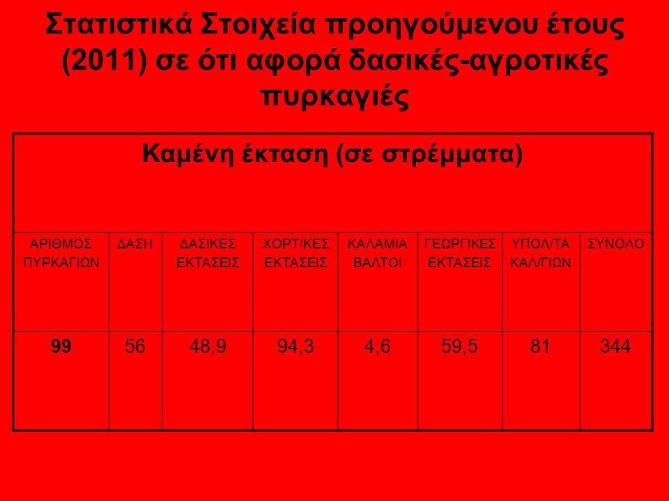 Στατιστικά Στοιχεία προηγούμενου έτους (2011) σε ότι αφορά δασικές-αγροτικές πυρκαγιές Καμένη έκταση (σε στρέμματα) ΑΡΙΘΜΟΣ ΠΥΡΚΑΓΙΩΝ ΔΑΣΗΔΑΣΙΚΕΣ ΕΚΤΑΣΕΙΣ ΧΟΡΤ/ΚΕΣ ΕΚΤΑΣΕΙΣ ΚΑΛΑΜΙΑ ΒΑΛΤΟΙ ΓΕΩΡΓΙΚΕΣ ΕΚΤΑΣΕΙΣ ΥΠΟΛ/ΤΑ ΚΑΛ/ΓΙΩΝ ΣΥΝΟΛΟ 995648,994,34,659,581344