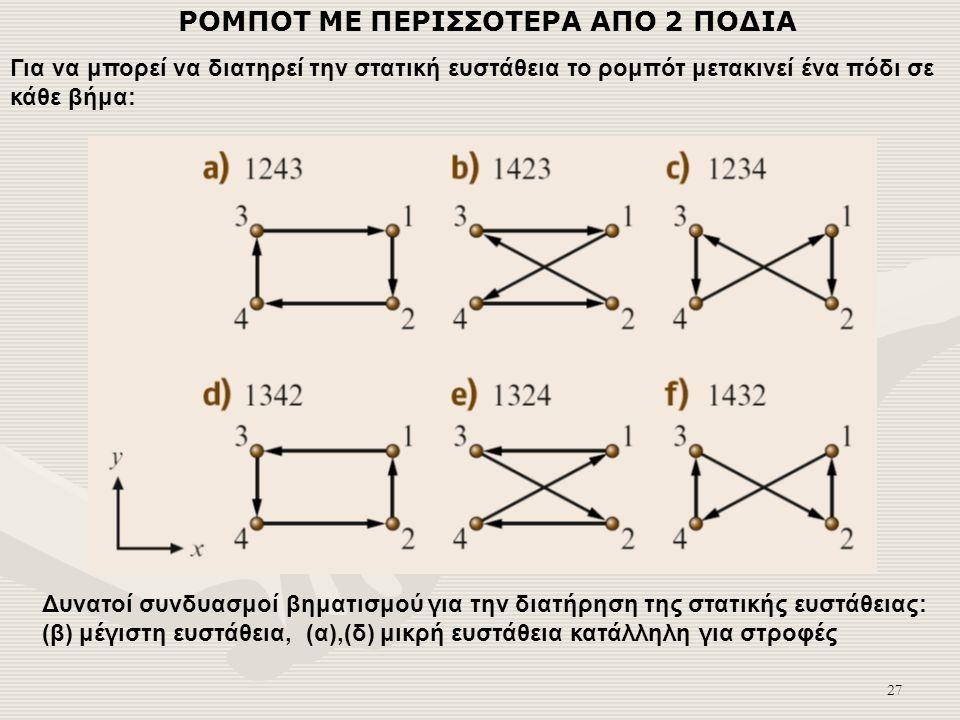 27 ΡΟΜΠΟΤ ΜΕ ΠΕΡΙΣΣΟΤΕΡΑ ΑΠΟ 2 ΠΟΔΙΑ Για να μπορεί να διατηρεί την στατική ευστάθεια το ρομπότ μετακινεί ένα πόδι σε κάθε βήμα: Δυνατοί συνδυασμοί βηματισμού για την διατήρηση της στατικής ευστάθειας: (β) μέγιστη ευστάθεια, (α),(δ) μικρή ευστάθεια κατάλληλη για στροφές