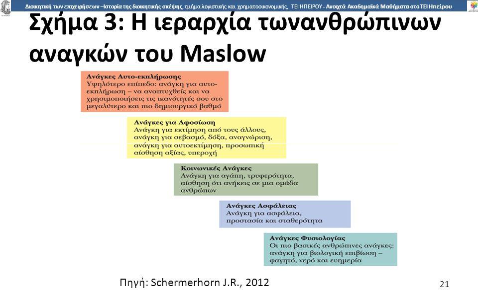 2121 Διοικητική των επιχειρήσεων –Ιστορία της διοικητικής σκέψης, τμήμα λογιστικής και χρηματοοικονομικής, ΤΕΙ ΗΠΕΙΡΟΥ - Ανοιχτά Ακαδημαϊκά Μαθήματα στο ΤΕΙ Ηπείρου Σχήµα 3: Η ιεραρχία τωνανθρώπινων αναγκών του Maslow 21 Πηγή: Schermerhorn J.R., 2012