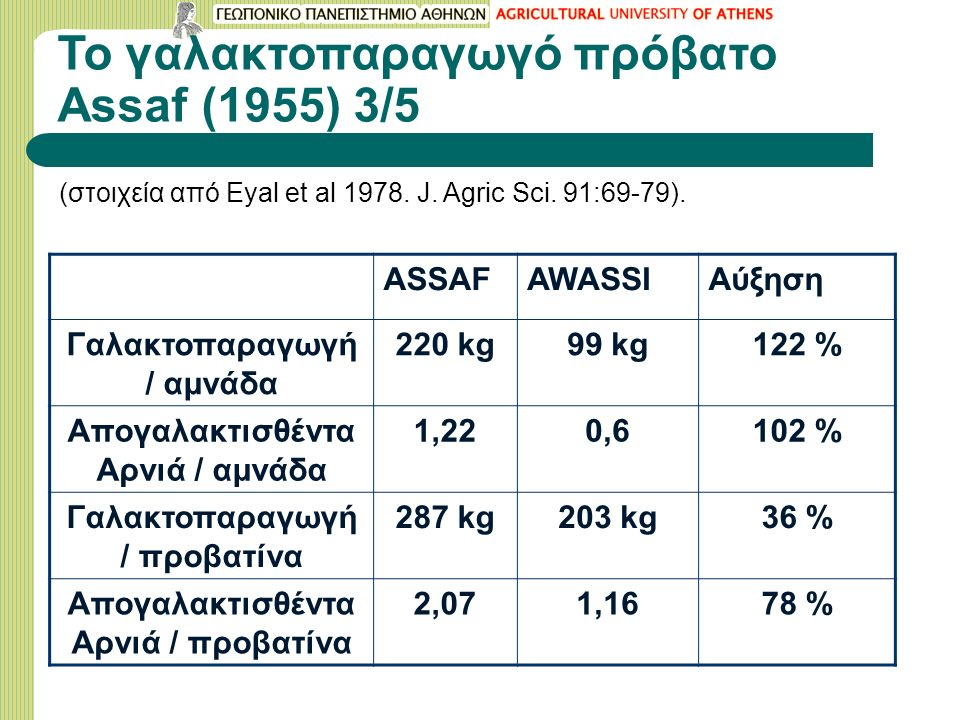 Το γαλακτοπαραγωγό πρόβατο Assaf (1955) 3/5 (στοιχεία από Eyal et al 1978. J. Agric Sci. 91:69-79). ASSAFAWASSIΑύξηση Γαλακτοπαραγωγή / αμνάδα 220 kg9