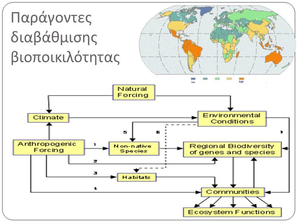 Παράγοντες διαβάθμισης βιοποικιλότητας
