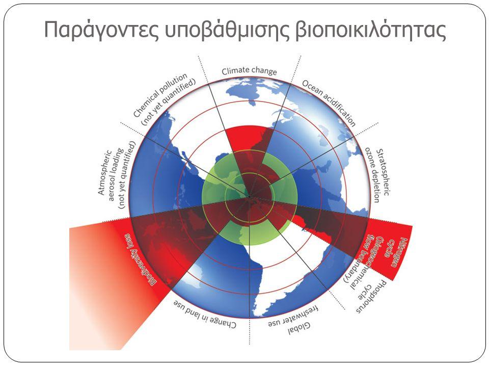 Παράγοντες υποβάθμισης βιοποικιλότητας