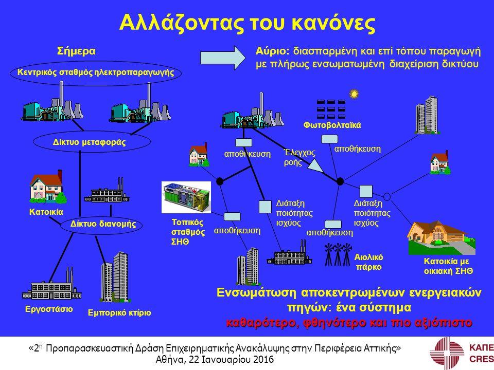 «2 η Προπαρασκευαστική Δράση Επιχειρηματικής Ανακάλυψης στην Περιφέρεια Αττικής» Αθήνα, 22 Ιανουαρίου 2016 ΣήμεραΑύριο: διασπαρμένη και επί τόπου παραγωγή με πλήρως ενσωματωμένη διαχείριση δικτύου αποθήκευση Φωτοβολταϊκά Αιολικό πάρκο Κατοικία με οικιακή ΣΗΘ Διάταξη ποιότητας ισχύος αποθήκευση Κεντρικός σταθμός ηλεκτροπαραγωγής Κατοικία Εργοστάσιο Εμπορικό κτίριο Τοπικός σταθμός ΣΗΘ αποθήκευση Διάταξη ποιότητας ισχύος Έλεγχος ροής Αλλάζοντας του κανόνες Δίκτυο μεταφοράς Δίκτυο διανομής Ενσωμάτωση αποκεντρωμένων ενεργειακών πηγών: ένα σύστημα καθαρότερο, φθηνότερο και πιο αξιόπιστο