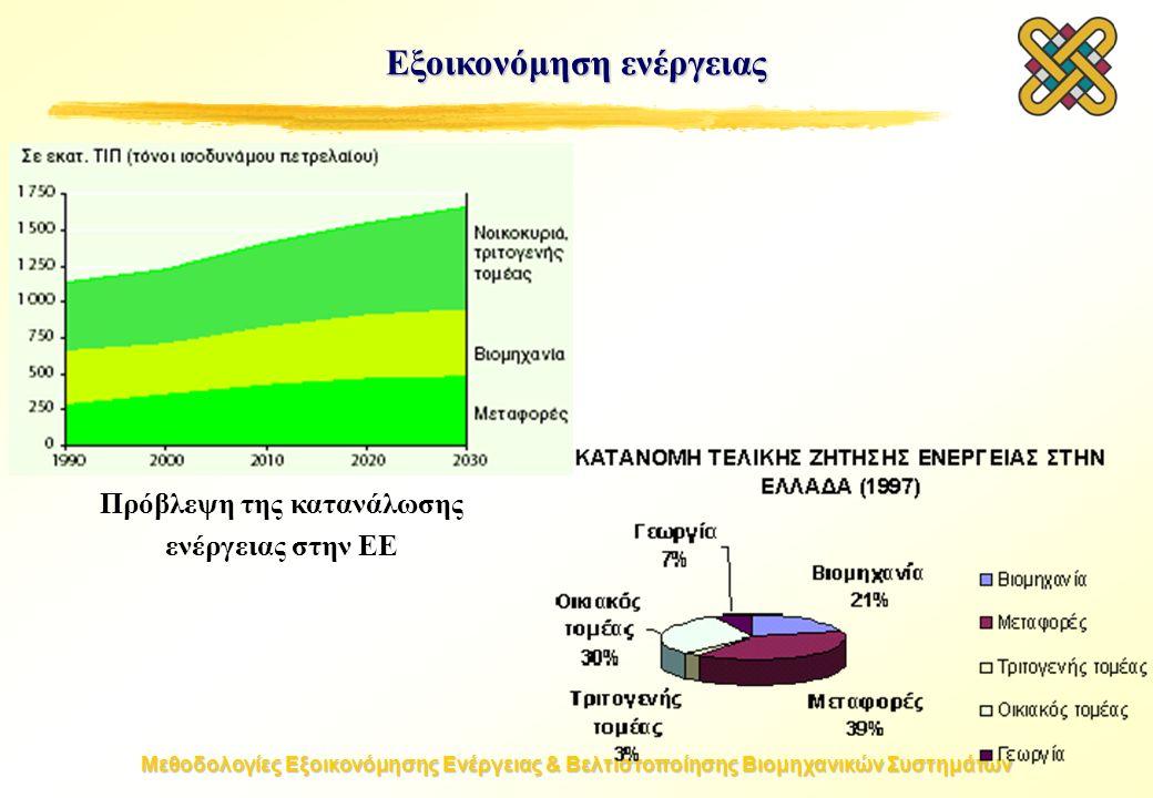 Μεθοδολογίες Εξοικονόμησης Ενέργειας & Βελτιστοποίησης Βιομηχανικών Συστημάτων Εξοικονόμηση ενέργειας Πρόβλεψη της κατανάλωσης ενέργειας στην ΕΕ