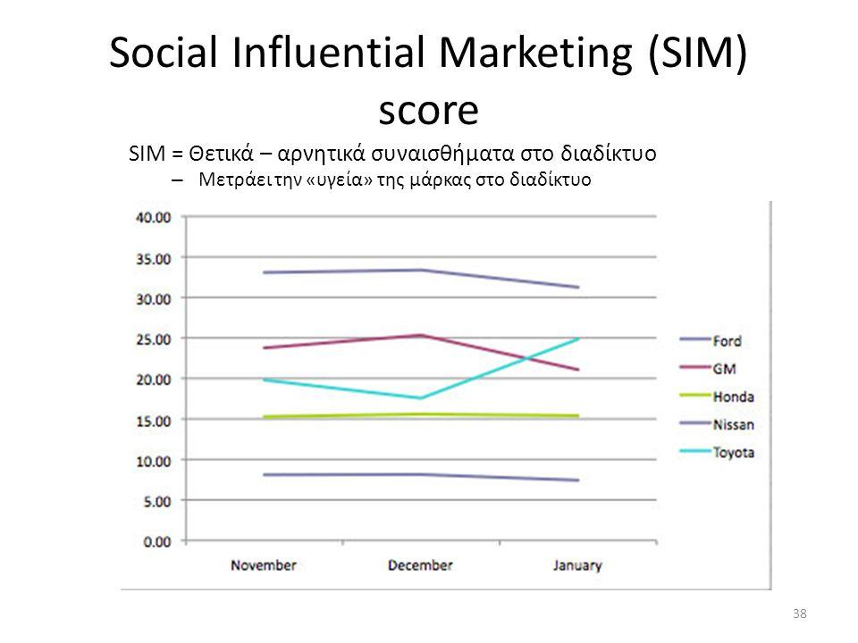 Social Influential Marketing (SIM) score SIM = Θετικά – αρνητικά συναισθήματα στο διαδίκτυο – Μετράει την «υγεία» της μάρκας στο διαδίκτυο 38