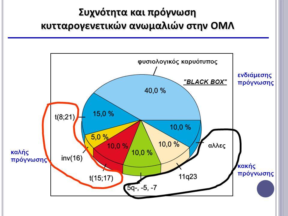 φυσιολογικός καρυότυπος Συχνότητα και πρόγνωση κυτταρογενετικών ανωμαλιών στην ΟΜΛ Συχνότητα και πρόγνωση κυτταρογενετικών ανωμαλιών στην ΟΜΛ καλής πρόγνωσης κακής πρόγνωσης BLACK BOX ενδιάμεσης πρόγνωσης αλλες