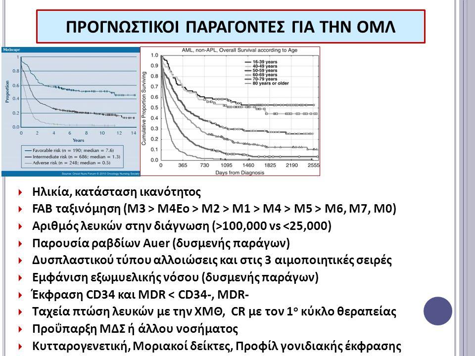 ΠΡΟΓΝΩΣΤΙΚΟΙ ΠΑΡΑΓΟΝΤΕΣ ΓΙΑ ΤΗΝ ΟΜΛ  Ηλικία, κατάσταση ικανότητος  FAB ταξινόμηση (Μ3 > Μ4Εο > Μ2 > Μ1 > Μ4 > Μ5 > Μ6, Μ7, Μ0)  Αριθμός λευκών στην διάγνωση (>100,000 vs <25,000)  Παρουσία ραβδίων Auer (δυσμενής παράγων)  Δυσπλαστικού τύπου αλλοιώσεις και στις 3 αιμοποιητικές σειρές  Εμφάνιση εξωμυελικής νόσου (δυσμενής παράγων)  Έκφραση CD34 και MDR < CD34-, MDR-  Ταχεία πτώση λευκών με την ΧΜΘ, CR με τον 1 ο κύκλο θεραπείας  Προΰπαρξη ΜΔΣ ή άλλου νοσήματος  Κυτταρογενετική, Μοριακοί δείκτες, Προφίλ γονιδιακής έκφρασης