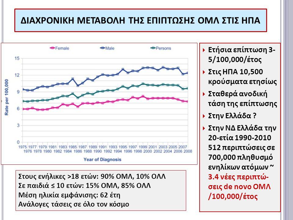 ΔΙΑΧΡΟΝΙΚΗ ΜΕΤΑΒΟΛΗ ΤΗΣ ΕΠΙΠΤΩΣΗΣ ΟΜΛ ΣΤΙΣ ΗΠΑ  Ετήσια επίπτωση 3- 5/100,000/έτος  Στις ΗΠΑ 10,500 κρούσματα ετησίως  Σταθερά ανοδική τάση της επίπτωσης  Στην Ελλάδα .