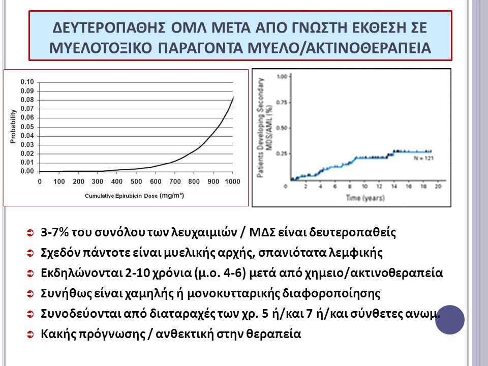 ΔΕΥΤΕΡΟΠΑΘΗΣ ΟΜΛ ΜΕΤΑ ΑΠΟ ΓΝΩΣΤΗ ΕΚΘΕΣΗ ΣΕ ΜΥΕΛΟΤΟΞΙΚΟ ΠΑΡΑΓΟΝΤΑ ΜΥΕΛΟ/ΑΚΤΙΝΟΘΕΡΑΠΕΙΑ  3-7% του συνόλου των λευχαιμιών / ΜΔΣ είναι δευτεροπαθείς  Σχεδόν πάντοτε είναι μυελικής αρχής, σπανιότατα λεμφικής  Εκδηλώνονται 2-10 χρόνια (μ.ο.