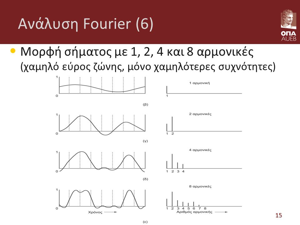Ανάλυση Fourier (6) Μορφή σήματος με 1, 2, 4 και 8 αρμονικές (χαμηλό εύρος ζώνης, μόνο χαμηλότερες συχνότητες) Δίκτυα Επικοινωνιών 15