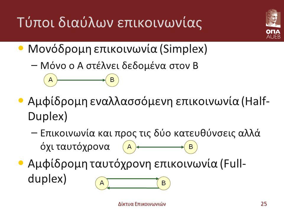 Τύποι διαύλων επικοινωνίας Μονόδρομη επικοινωνία (Simplex) – Μόνο ο Α στέλνει δεδομένα στον Β Αμφίδρομη εναλλασσόμενη επικοινωνία (Half- Duplex) – Επικοινωνία και προς τις δύο κατευθύνσεις αλλά όχι ταυτόχρονα Αμφίδρομη ταυτόχρονη επικοινωνία (Full- duplex) Δίκτυα Επικοινωνιών 25