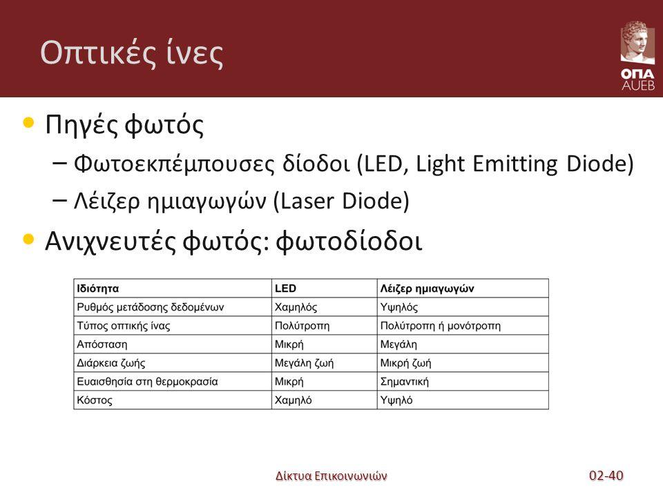 Δίκτυα Επικοινωνιών Οπτικές ίνες Πηγές φωτός – Φωτοεκπέμπουσες δίοδοι (LED, Light Emitting Diode) – Λέιζερ ημιαγωγών (Laser Diode) Ανιχνευτές φωτός: φωτοδίοδοι 02-40