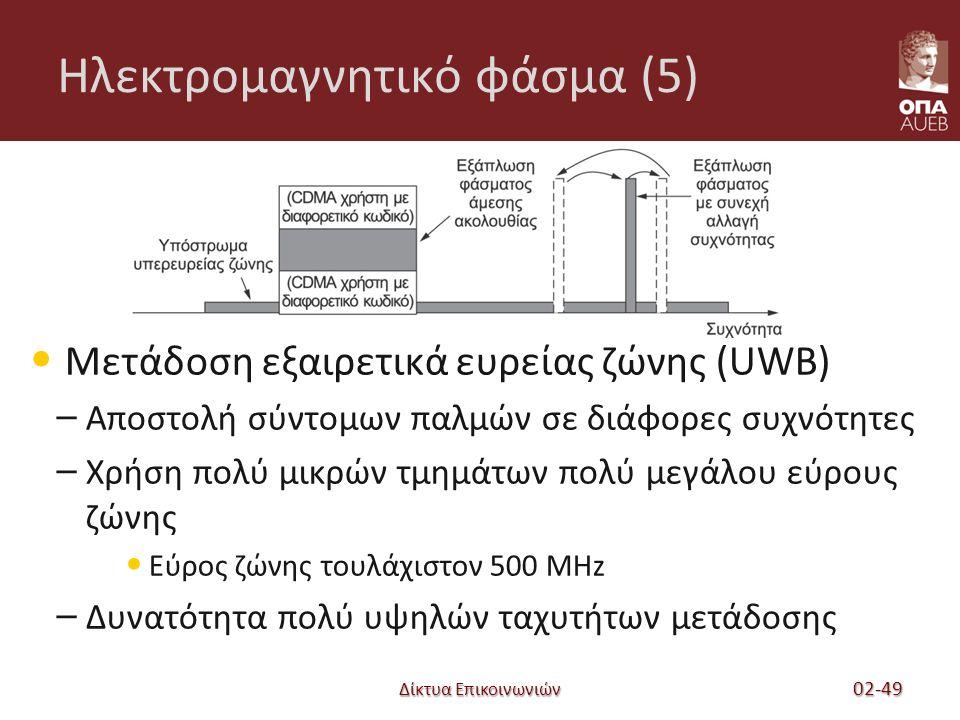 Ηλεκτρομαγνητικό φάσμα (5) Μετάδοση εξαιρετικά ευρείας ζώνης (UWB) – Αποστολή σύντομων παλμών σε διάφορες συχνότητες – Χρήση πολύ μικρών τμημάτων πολύ μεγάλου εύρους ζώνης Εύρος ζώνης τουλάχιστον 500 MHz – Δυνατότητα πολύ υψηλών ταχυτήτων μετάδοσης Δίκτυα Επικοινωνιών 02-49