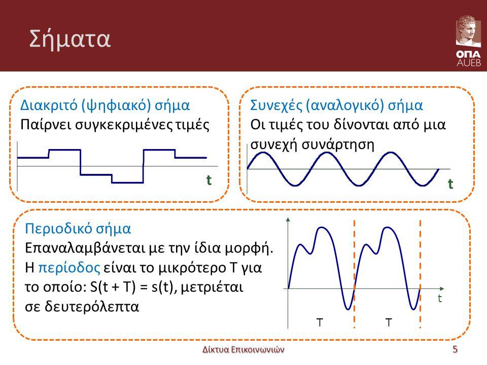 Σύστημα μετάδοσης Δίκτυα Επικοινωνιών 16 Ο Α στέλνει σήμα X(t) Ο Β δέχεται άλλο σήμα Υ(t) Συνάρτηση μεταφοράς Δείχνει πώς «περνούν» οι συχνότητες από το δίαυλο ΑΒ Μέσο Μετάδοσης Πομπός Δέκτης X(t)Υ(t) X(f)Υ(f)H(f) πεδίο χρόνου πεδίο συχνοτήτων Σύστημα Μετάδοσης Y(f) = H(f) * X(f) Έξοδος στον δέκτη
