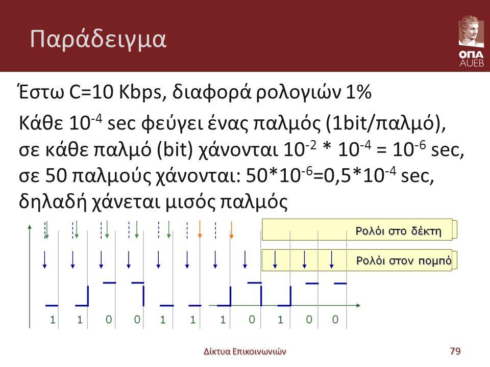 Παράδειγμα Έστω C=10 Kbps, διαφορά ρολογιών 1% Κάθε 10 -4 sec φεύγει ένας παλμός (1bit/παλμό), σε κάθε παλμό (bit) χάνονται 10 -2 * 10 -4 = 10 -6 sec, σε 50 παλμούς χάνονται: 50*10 -6 =0,5*10 -4 sec, δηλαδή χάνεται μισός παλμός Δίκτυα Επικοινωνιών 79