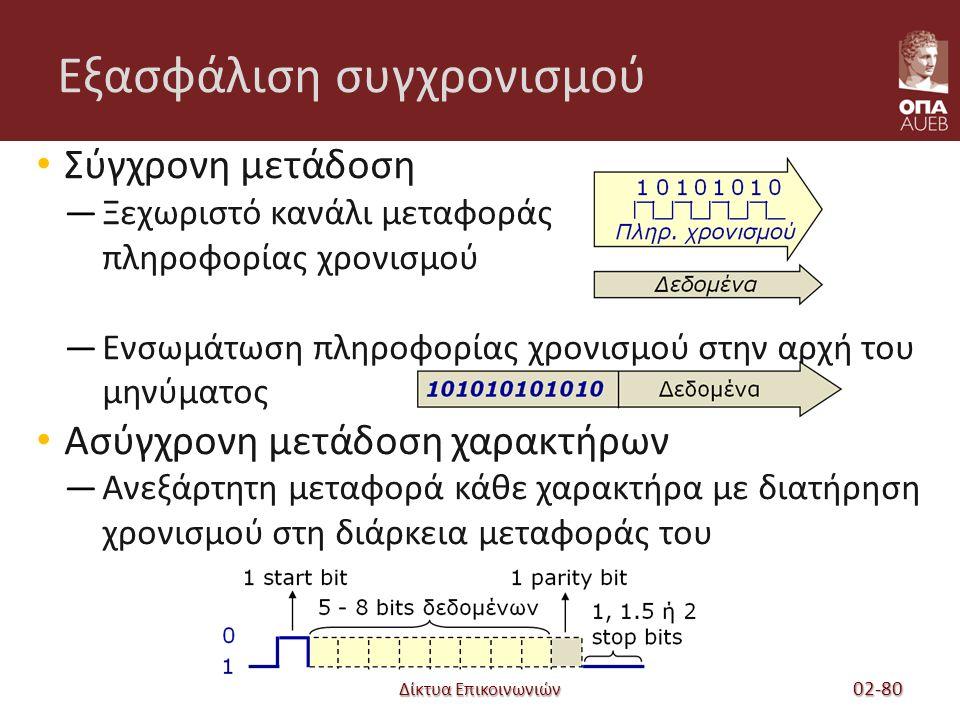 Εξασφάλιση συγχρονισμού Δίκτυα Επικοινωνιών 02-80 Σύγχρονη μετάδοση —Ξεχωριστό κανάλι μεταφοράς πληροφορίας χρονισμού —Ενσωμάτωση πληροφορίας χρονισμού στην αρχή του μηνύματος Ασύγχρονη μετάδοση χαρακτήρων —Ανεξάρτητη μεταφορά κάθε χαρακτήρα με διατήρηση χρονισμού στη διάρκεια μεταφοράς του