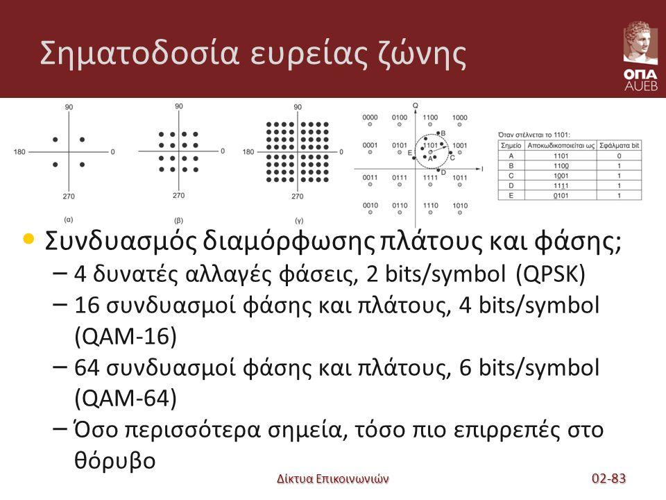 Δίκτυα Επικοινωνιών Σηματοδοσία ευρείας ζώνης Συνδυασμός διαμόρφωσης πλάτους και φάσης; – 4 δυνατές αλλαγές φάσεις, 2 bits/symbol (QPSK) – 16 συνδυασμοί φάσης και πλάτους, 4 bits/symbol (QAM-16) – 64 συνδυασμοί φάσης και πλάτους, 6 bits/symbol (QAM-64) – Όσο περισσότερα σημεία, τόσο πιο επιρρεπές στο θόρυβο 02-83
