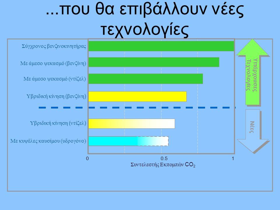 ...που θα επιβάλλουν νέες τεχνολογίες 00.51 Σύγχρονος βενζινοκινητήρας Συντελεστής Εκπομπών CO 2 Με άμεσο ψεκασμό (βενζίνη) Με άμεσο ψεκασμό (ντίζελ) Υβριδική κίνηση ( βενζίνη ) Υβριδική κίνηση ( ντίζελ ) Με κυψέλες καυσίμου (υδρογόνο) Υπάρχουσες Τεχνολογίες Υπάρχουσες Τεχνολογίες Νέες