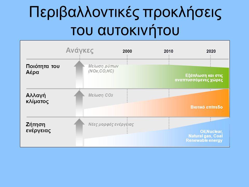 Περιβαλλοντικές προκλήσεις του αυτοκινήτου Ζήτηση ενέργειας Oil,Nuclear, Natural gas, Coal Renewable energy 201020202000 Ανάγκες Ποιότητα του Αέρα Αλλαγή κλίματος Εξάπλωση και στις αναπτυσσόμενες χώρες Μείωση ρύπων (NOx,CO,HC) Βιοτικό επίπεδο Νέες μορφές ενέργειας Μείωση CO 2