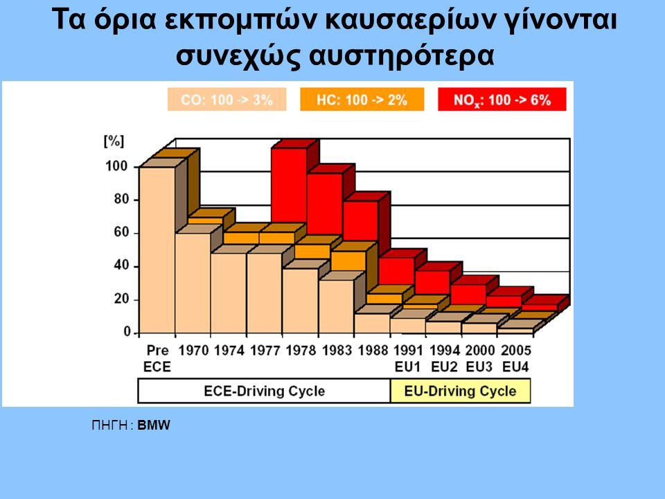 Τα όρια εκπομπών καυσαερίων γίνονται συνεχώς αυστηρότερα ΠΗΓΗ : BMW