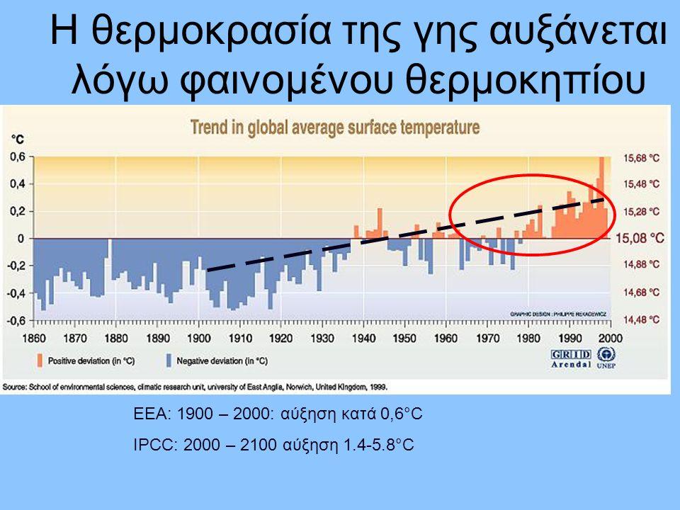 Η θερμοκρασία της γης αυξάνεται λόγω φαινομένου θερμοκηπίου EEA: 1900 – 2000: αύξηση κατά 0,6°C IPCC: 2000 – 2100 αύξηση 1.4-5.8°C