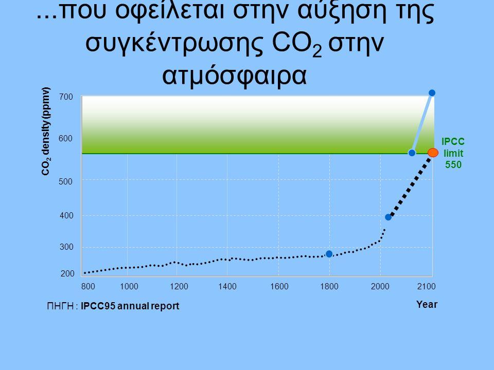 ...που οφείλεται στην αύξηση της συγκέντρωσης CO 2 στην ατμόσφαιρα ΠΗΓΗ : IPCC95 annual report 200 Year 2000180016001400120010008002100 400 300 500 600 CO 2 density (ppmv) 700 280 370 700 - 800 IPCC limit 550