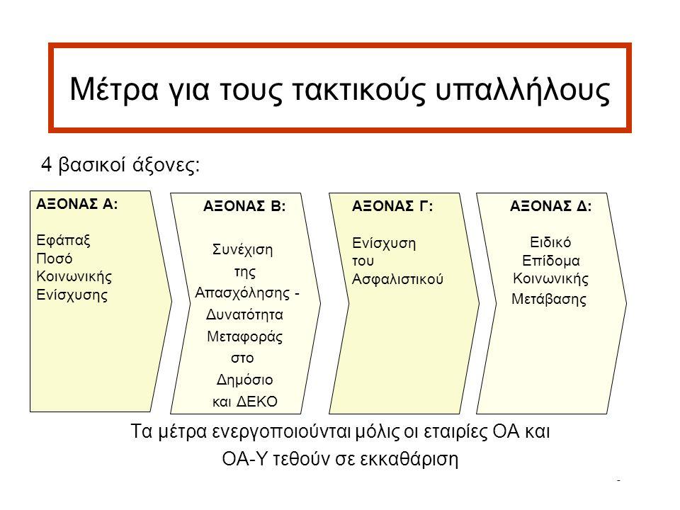 6 Μέτρα για τους τακτικούς υπαλλήλους 4 βασικοί άξονες: Τα μέτρα ενεργοποιούνται μόλις οι εταιρίες ΟΑ και ΟΑ-Υ τεθούν σε εκκαθάριση ΑΞΟΝΑΣ Α: Εφάπαξ Ποσό Κοινωνικής Ενίσχυσης ΑΞΟΝΑΣ Β: Συνέχιση της Απασχόλησης - Δυνατότητα Μεταφοράς στο Δημόσιο και ΔΕΚΟ ΑΞΟΝΑΣ Δ: Ειδικό Επίδομα Κοινωνικής Μετάβασης ΑΞΟΝΑΣ Γ: Ενίσχυση του Ασφαλιστικού