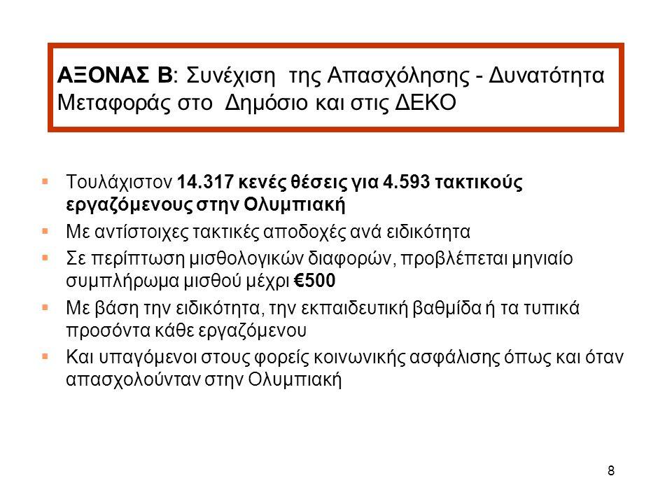 8 ΑΞΟΝΑΣ Β: Συνέχιση της Απασχόλησης - Δυνατότητα Μεταφοράς στο Δημόσιο και στις ΔΕΚΟ  Τουλάχιστον 14.317 κενές θέσεις για 4.593 τακτικούς εργαζόμενους στην Ολυμπιακή  Με αντίστοιχες τακτικές αποδοχές ανά ειδικότητα  Σε περίπτωση μισθολογικών διαφορών, προβλέπεται μηνιαίο συμπλήρωμα μισθού μέχρι €500  Με βάση την ειδικότητα, την εκπαιδευτική βαθμίδα ή τα τυπικά προσόντα κάθε εργαζόμενου  Και υπαγόμενοι στους φορείς κοινωνικής ασφάλισης όπως και όταν απασχολούνταν στην Ολυμπιακή